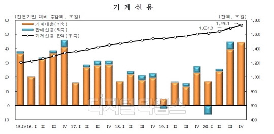 빚투·영끌의 결과 가계부채 1726.1兆